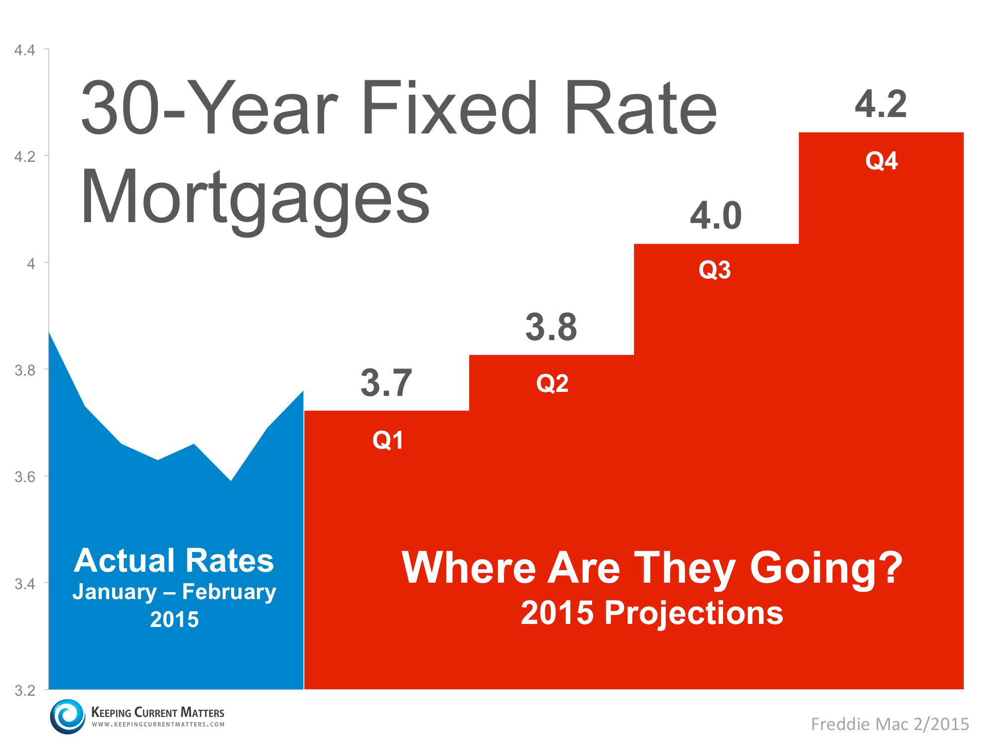 Current Mortgage Rates Mortgage Interest Rates Today