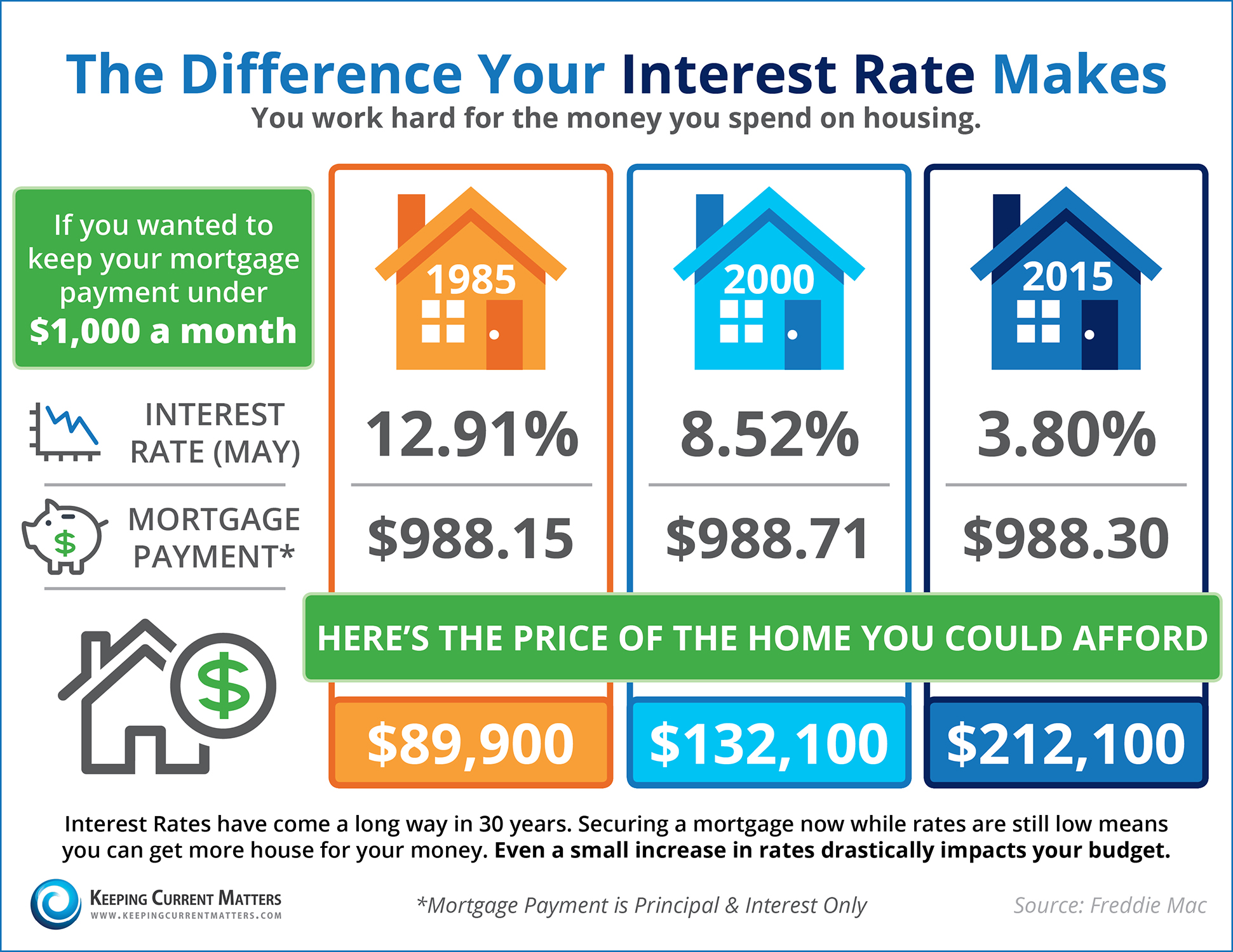 The Difference Your Interest Rate Makes [INFOGRAPHIC]   Keeping Current Matters
