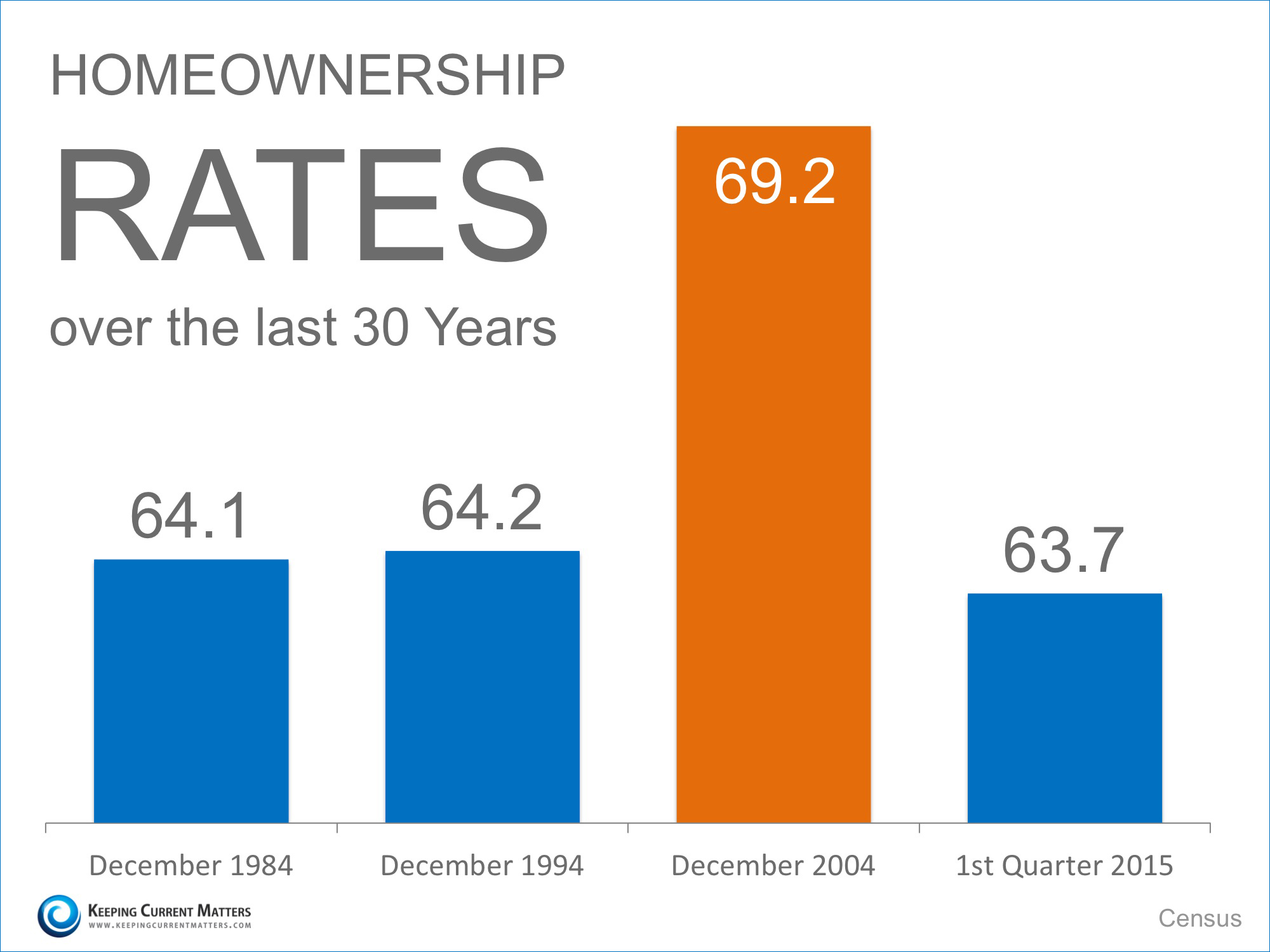 Homeownership Rates Over 30 Years   Keeping Current Matters