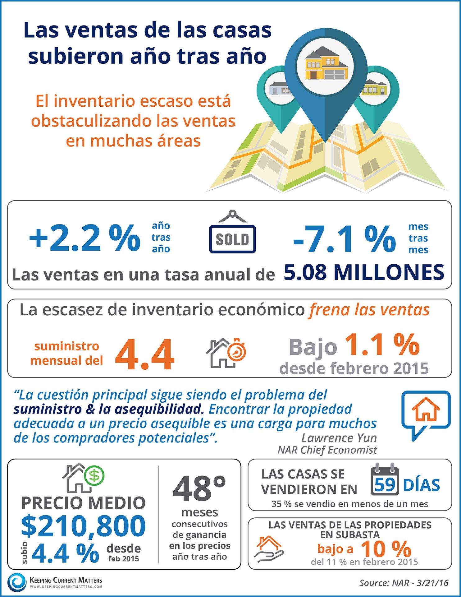 Las ventas de las casas subieron año tras año   Keeping Current Matters