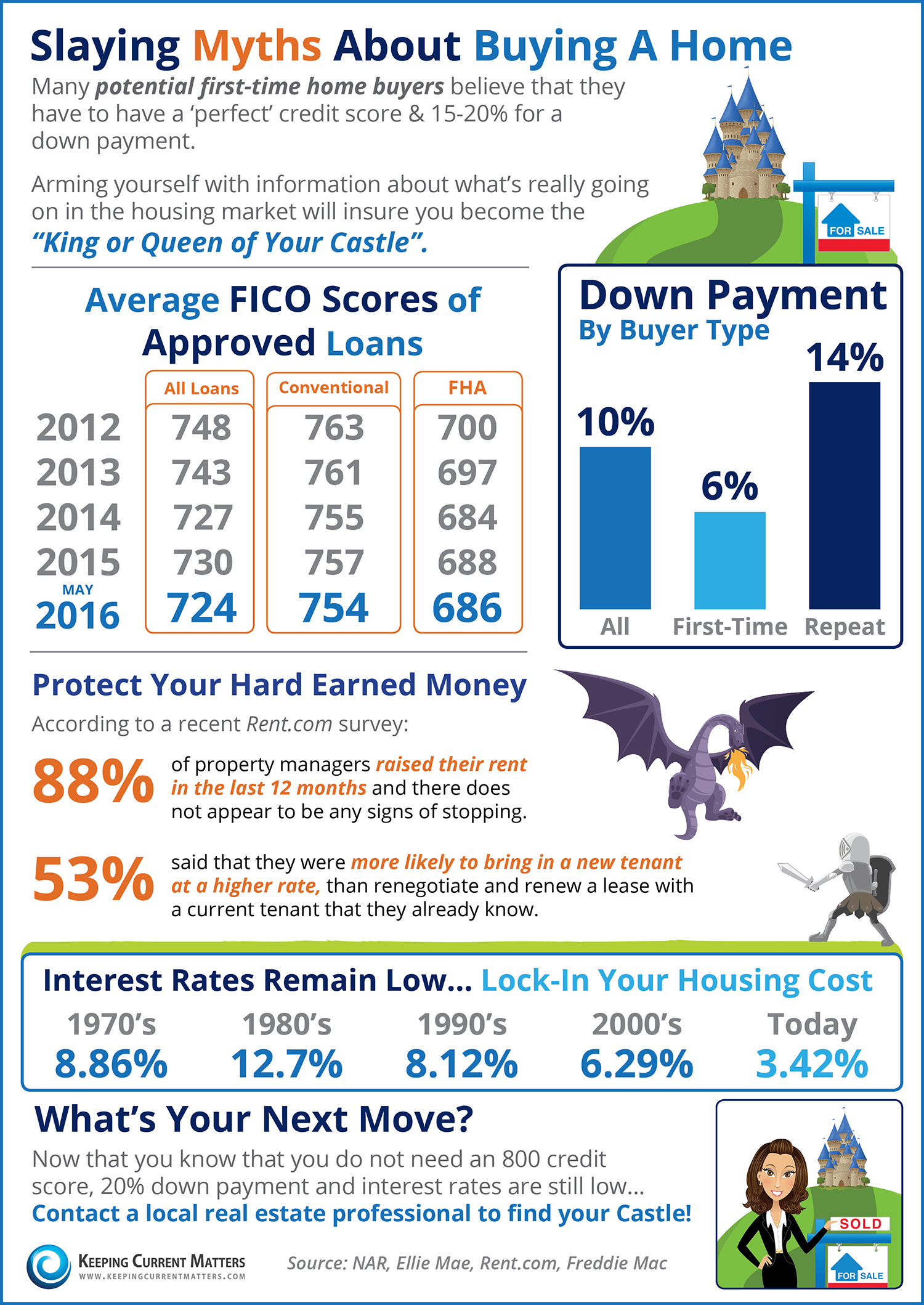 Slaying Myths About Home Buying [INFOGRAPHIC] | Keeping Current Matters