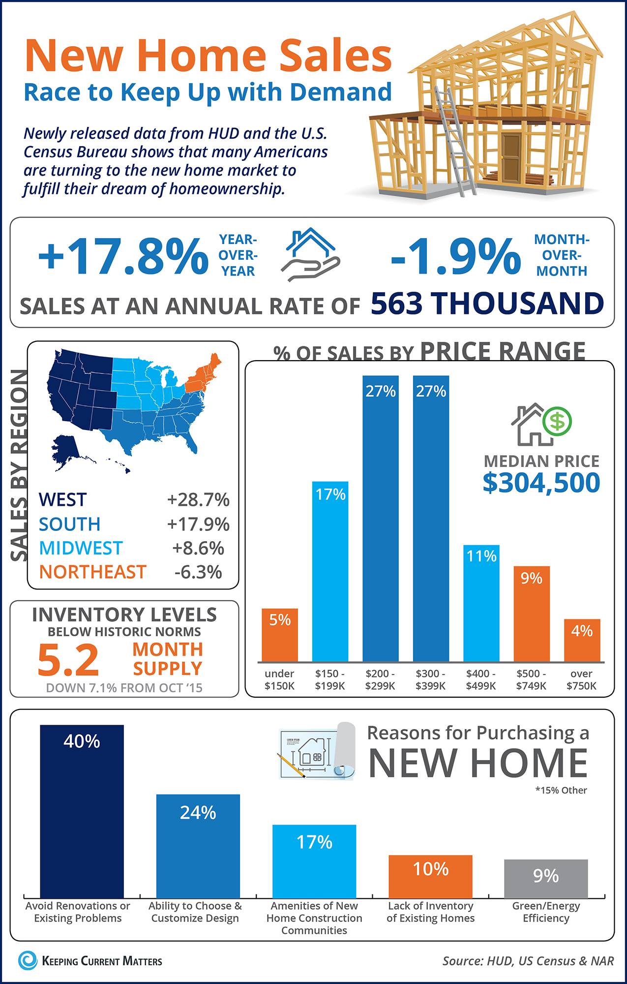 New Home Sales Race to Keep Up with Demand [INFOGRAPHIC]   Keeping Current Matters