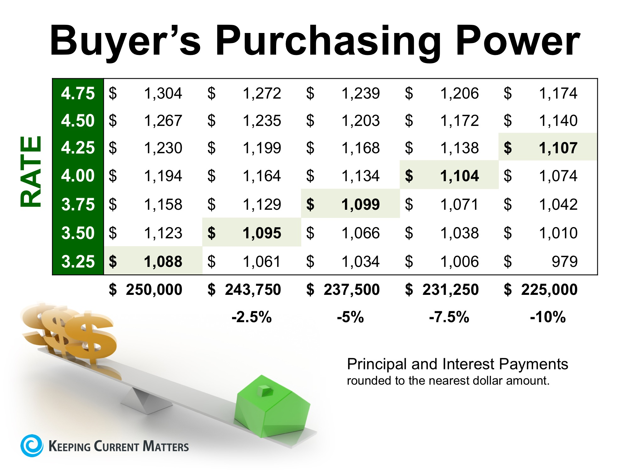 How Low Interest Rates Increase Your Purchasing Power   Keeping Current Matters